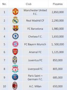 Tabla: Los 10 equipos de fútbol que más playeras venden